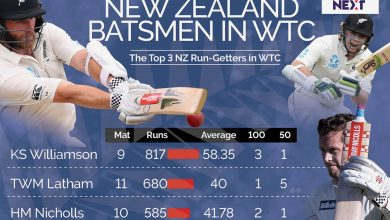 With Patience As Their Virtue Two NZ Left-Handers Who Can Cause Great Damage To India